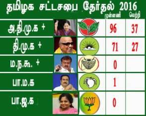 TamilNadu-assembly